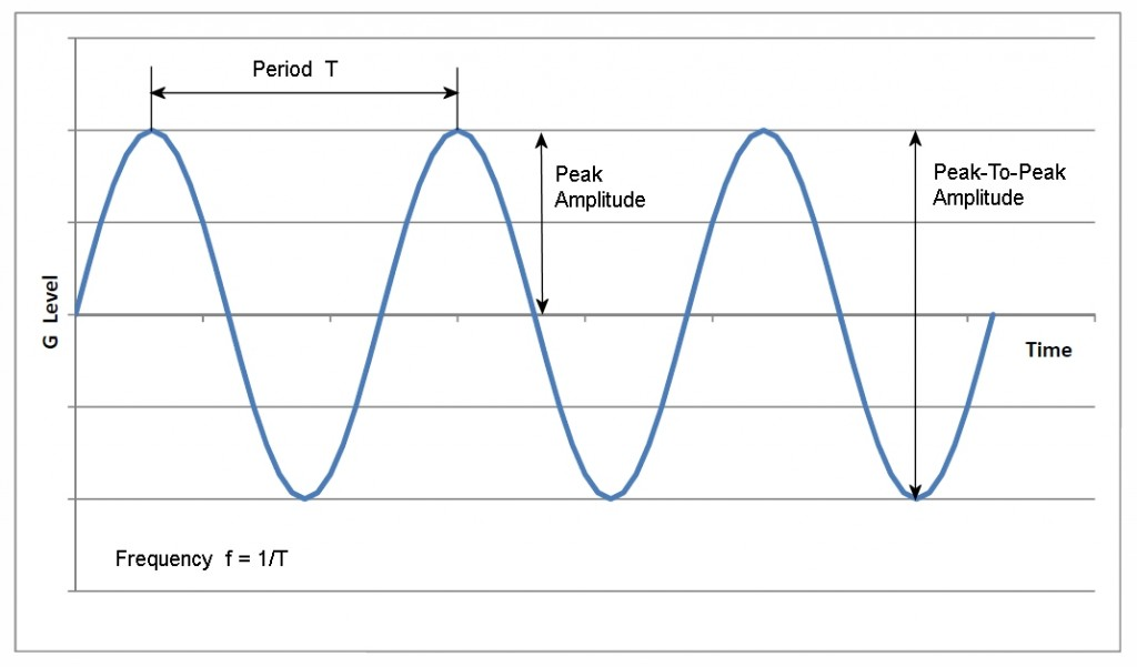 Figure 1. Sinusoidal Vibration Wave Form