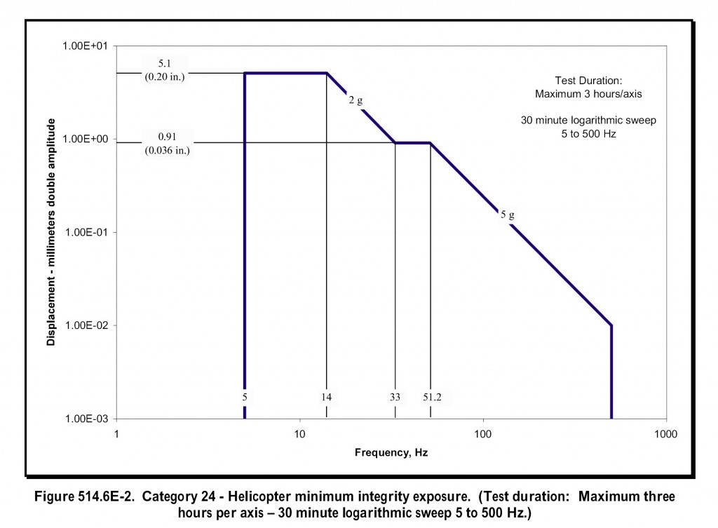Figure 2. Typical Sinusoidal Vibration Test Profile from MIL-STD-810G