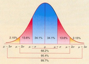 Figure 4. Gaussian PDF