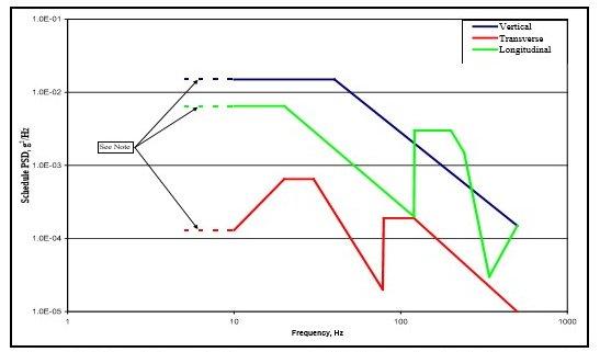 Vibration Testing MIL-STD-810G w/ Change 1