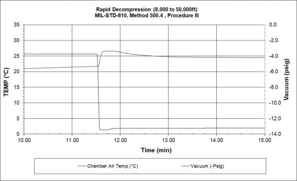 A Rapid Decompression Test Performed at DES According to MIL-STD-810