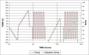 HALT Testing Profile
