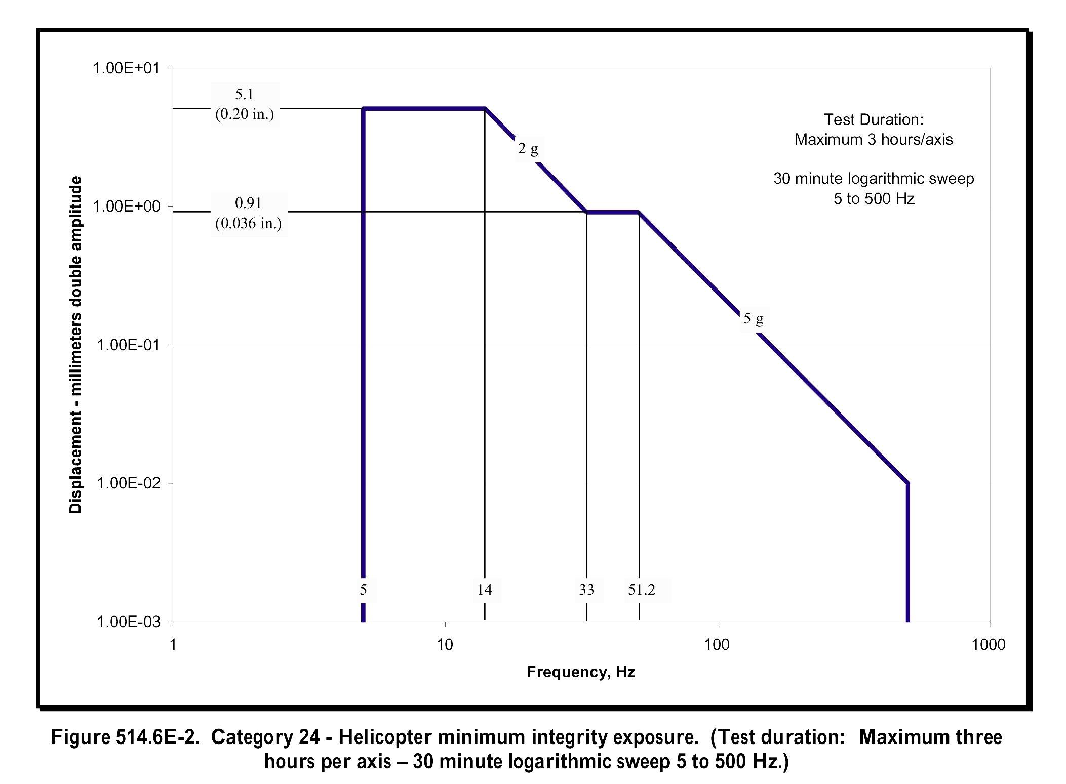 Sinusoidal and Random Vibration Testing Primer - Delserro