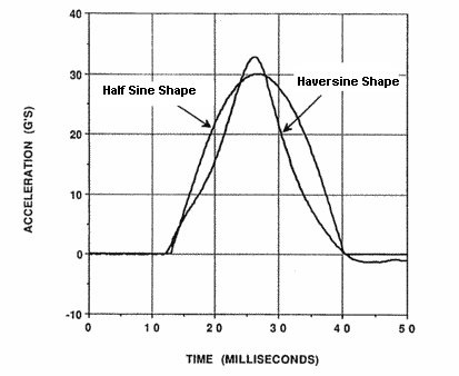 Figure 3.  Haversine vs. Half Sine Shock