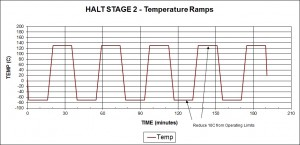Figure 2 - Stage 2 Temperature Ramps