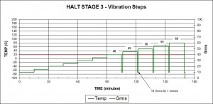Figure 3 - Stage 3 Vibration Steps