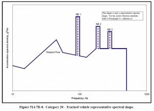 Figure 2. Typical Random-on-Random Vibration Test Profile from MIL-STD-810G