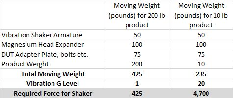 Required Shaker Force Table
