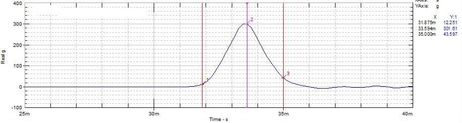Sample Shock Testing Chart