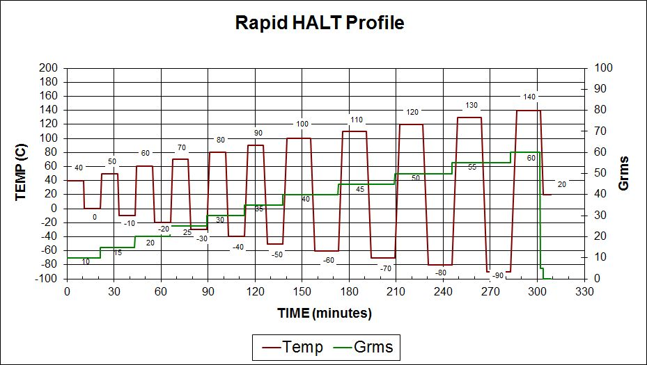 DES Rapid HALT Profile