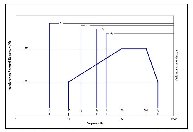 Figure 1. Figure 514.7C-9 from MIL-STD-810G w/ Change 1 - Helicopter Vibration Profile (Sine over Random)