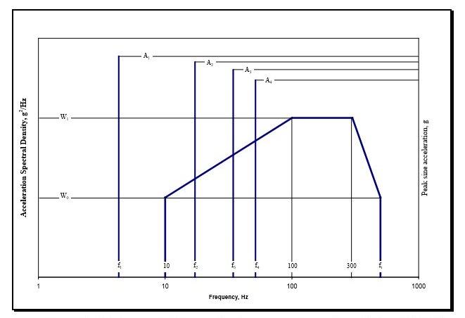 Figure 1. Figure 514.7C-9 from MIL-STD-810G w/ Change 1 - Helicopter Vibration Profile (Sine over Random)