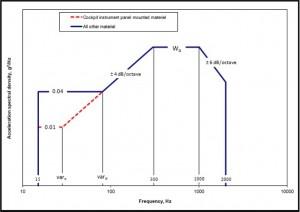 Figure 1: MIL-STD-810G Vibration Exposure