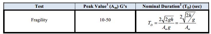 MIL-STD 810, Method 516, Shock Testing Procedure III - Fragility