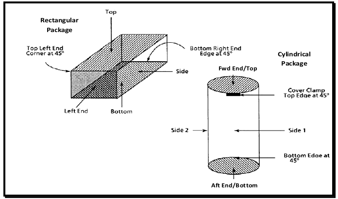 Standard drop orientations for rectangular and cylindrical packages