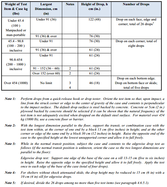 MIL-STD 810, Method 516, Shock Testing Transit Drop test