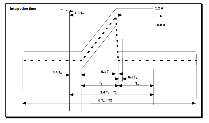 MIL-STD 810, Method 516, Shock Testing