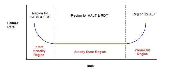 diagram of time vs. failure rate for HASS, ESS, HALT, RDT, and ALT testing